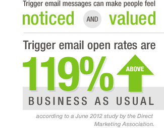 tmb-trigger-email